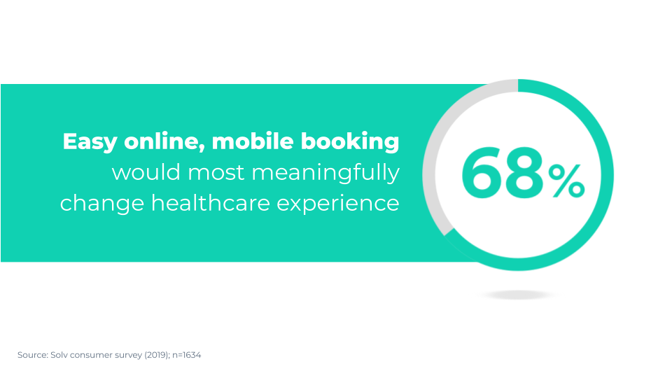 These aren't new topics, either. Patients expect convenient, contactless experiences for years.