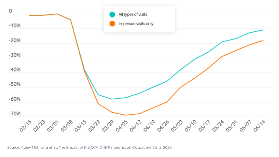 COVID-19 crushed ambulatory care visits in 2020, but they have mostly rebounded