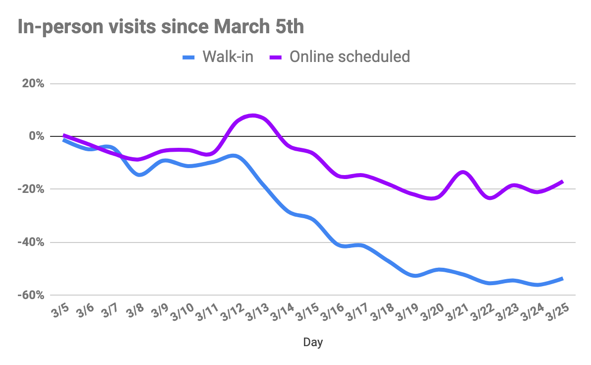 In-person urgent care visits in March 2020